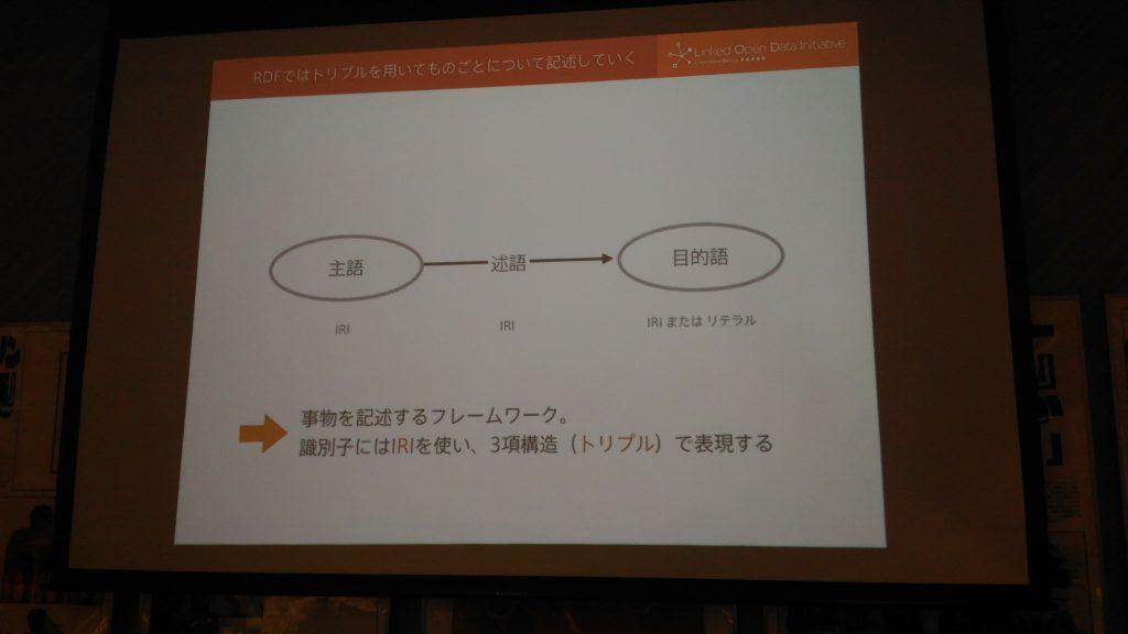 情報を3つの組(トリプル)、主語述語目的語で表す
