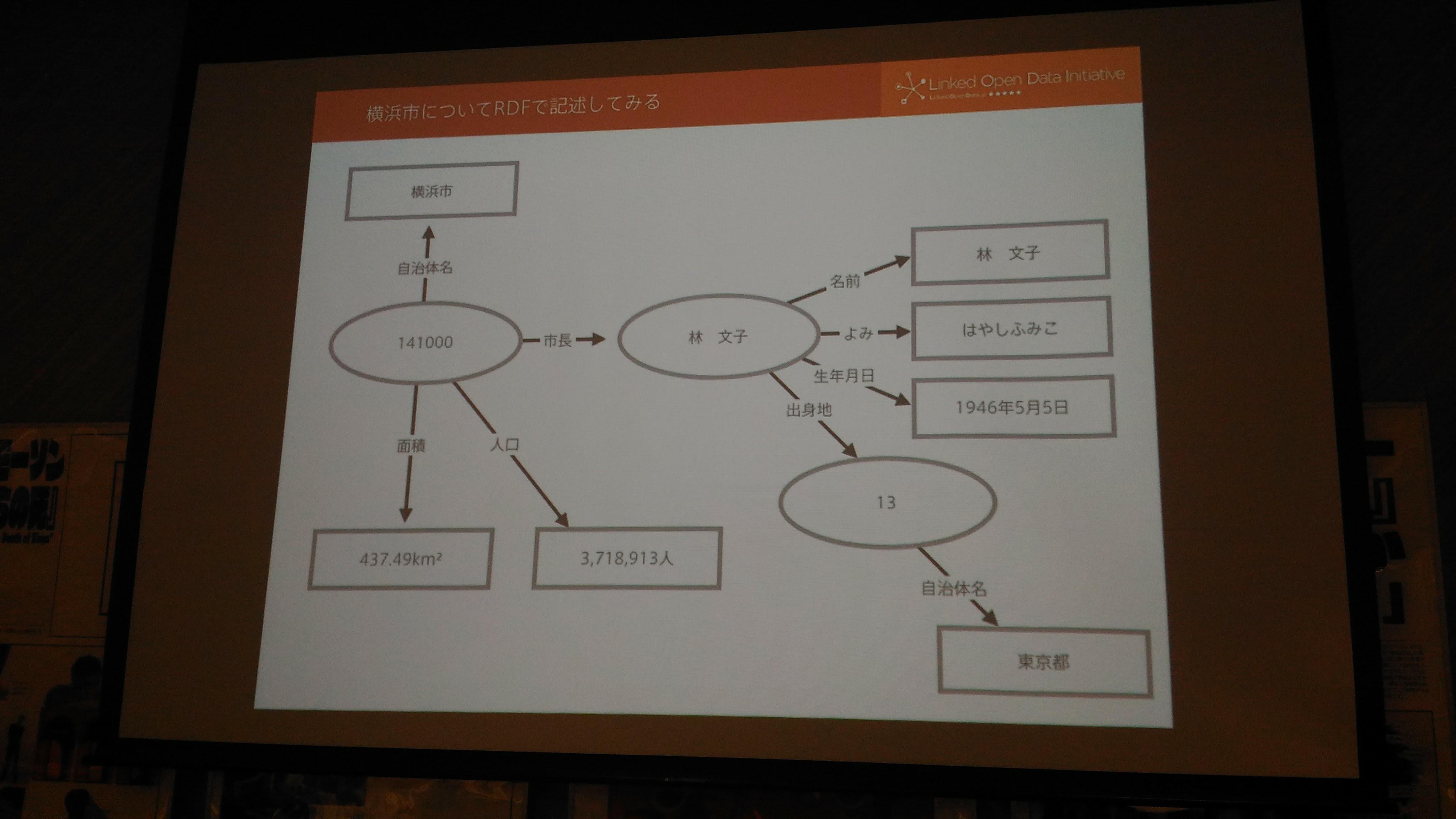 横浜市市長林さんに関する情報をグラフで示す